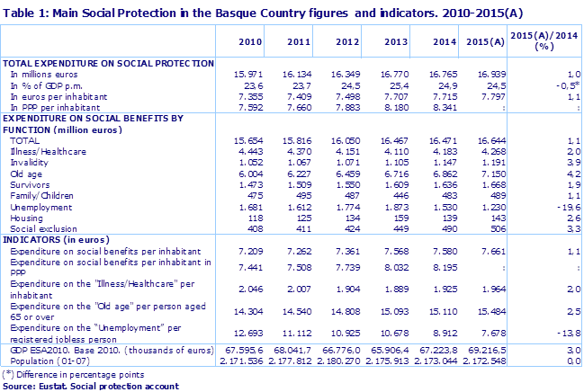 Table 1: Main Social Protection in the Basque Country figures  and indicators. 2010-2015(A)