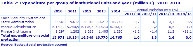 Table 2: Expenditure per group of institutional units and year (million €). 2010-2014