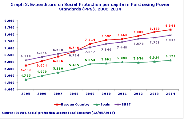 Graph 2. Expenditure on Social Protection per capita in Purchasing Power Standards (PPS). 2005-2014