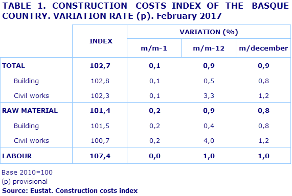 TABLE 1. CONSTRUCTION  COSTS INDEX OF THE  BASQUE COUNTRY. VARIATION RATE (p). February 2017