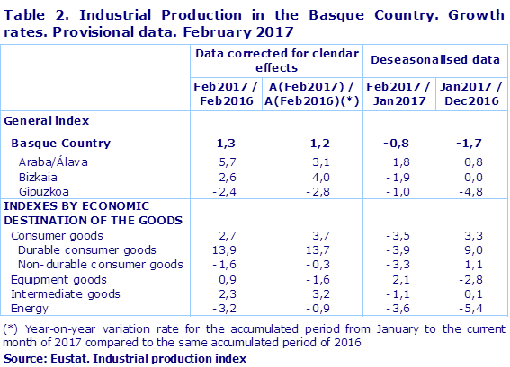 Table 2. Industrial Production in the Basque Country. Growth rates. Provisional data. February 2017
