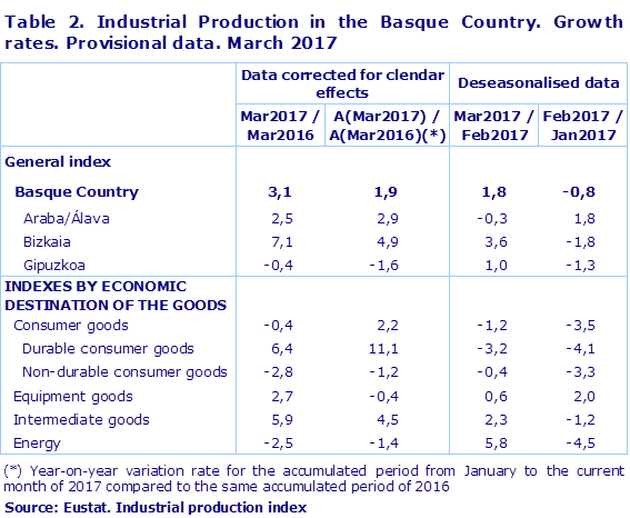 Table 2. Industrial Production in the Basque Country. Growth rates. Provisional data. March 2017