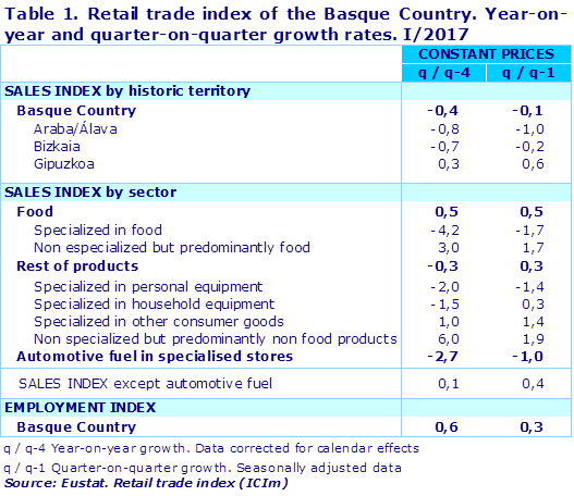 Table 1. Retail trade index of the Basque Country. Year-on-year and quarter-on-quarter growth rates. I/2017		