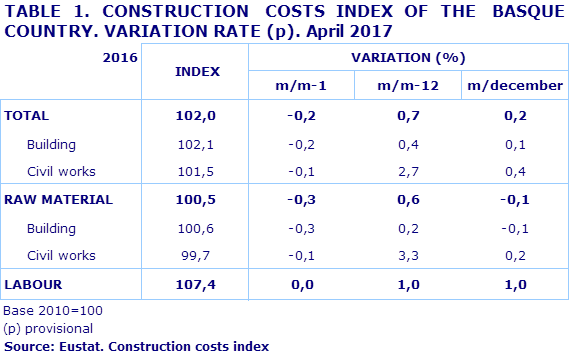 TABLE 1. CONSTRUCTION  COSTS INDEX OF THE  BASQUE COUNTRY. VARIATION RATE (p). April 2017
