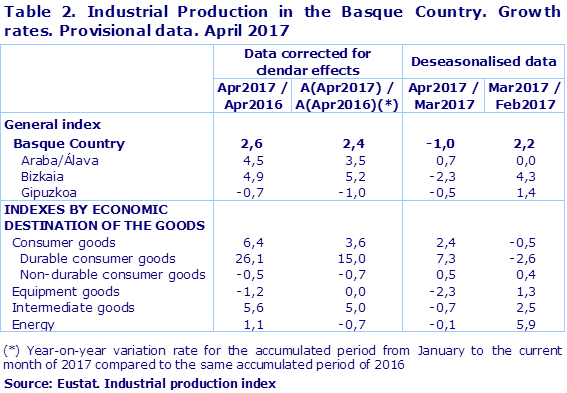 Table 2. Industrial Production in the Basque Country. Growth rates. Provisional data. April 2017