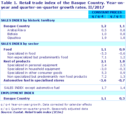 Table 1. Retail trade index of the Basque Country. Year-on-year and quarter-on-quarter growth rates. II/2017		