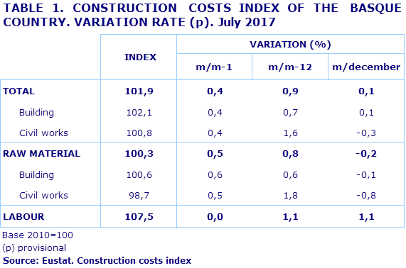 TABLE 1. CONSTRUCTION  COSTS INDEX OF THE  BASQUE COUNTRY. VARIATION RATE (p). July 2017