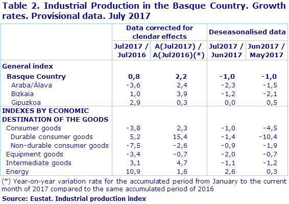 Table 2. Industrial Production in the Basque Country. Growth rates. Provisional data. July 2017