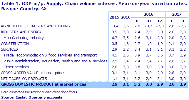 Table 1. GDP m/p. Supply. Chain volume indexes. Year-on-year variation rates. Basque Country. %	