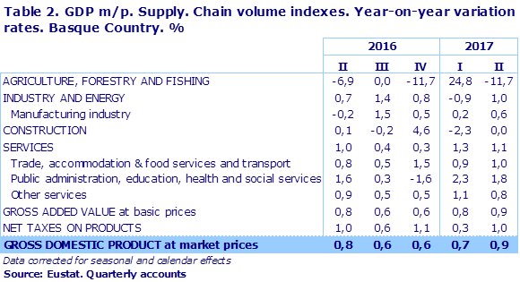 Table 2. GDP m/p. Supply. Chain volume indexes. Year-on-year variation rates. Basque Country. %	