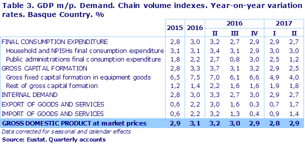 Table 3. GDP m/p. Demand. Chain volume indexes. Year-on-year variation rates. Basque Country. %