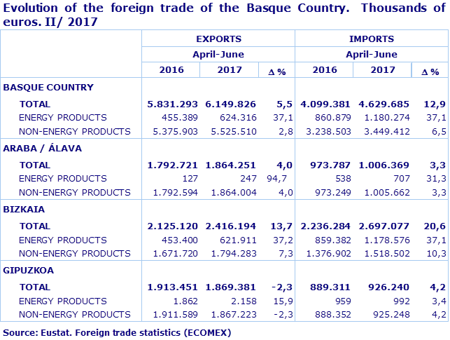 Evolution of the foreign trade of the Basque Country.  Thousands of euros. II/ 2017