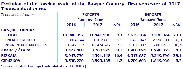 Evolution of the foreign trade of the Basque Country. First semester of 2017.  Thousands of euros
