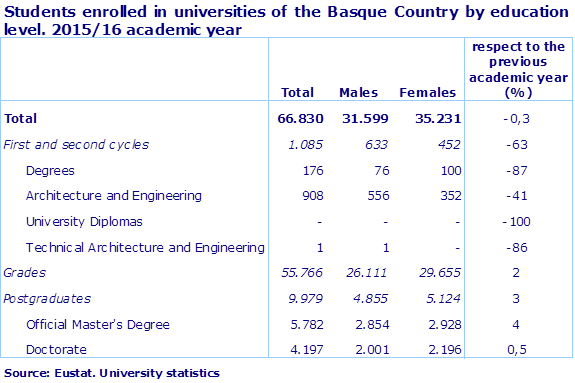 Students enrolled in universities of the Basque Country by education level. 2015/16 academic year