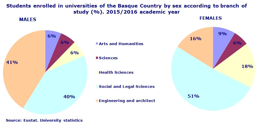 Students enrolled in universities of the Basque Country by sex according to branch of study (%). 2015/2016 academic year