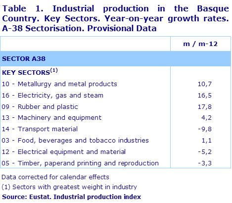 Table 1. Industrial production in the Basque Country. Key Sectors. Year-on-year growth rates.  A-38 Sectorisation. Provisional Data	