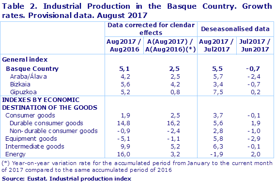 Table 2. Industrial Production in the Basque Country. Growth rates. Provisional data. August 2017