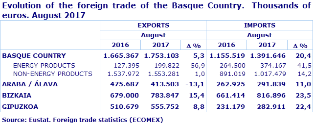Total exports of goods from the Basque Country grew by 5 3