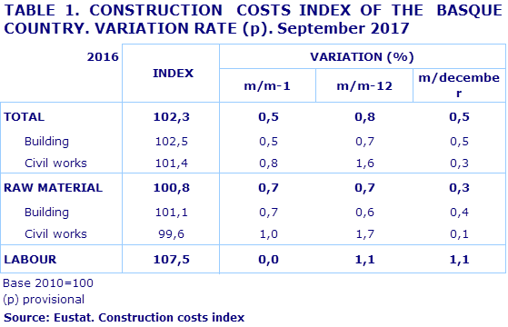 TABLE 1. CONSTRUCTION  COSTS INDEX OF THE  BASQUE COUNTRY. VARIATION RATE (p). September 2017				