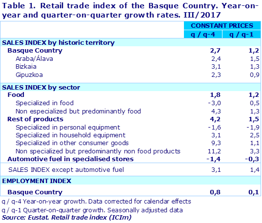 Table 1. Retail trade index of the Basque Country. Year-on-year and quarter-on-quarter growth rates. III/2017		