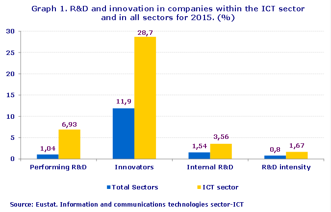 Graph 1. R&D and innovation in companies within the ICT sector and in all sectors for 2015. (%)