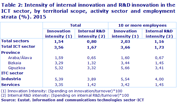 Table 2: Intensity of internal innovation and R&D innovation in the ICT sector, by territorial scope, activity sector and employment strata (%). 2015				