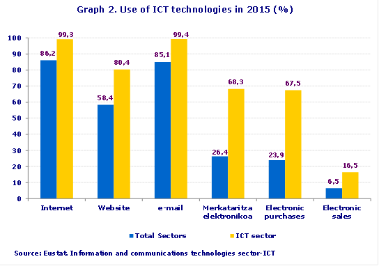 Gráfico 2: Uso de tecnologías TIC en 2015 (%)