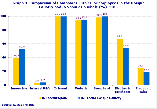 Graph 3. Comparison of Companies with 10 or employees in the Basque Country and in Spain as a whole (%). 2015