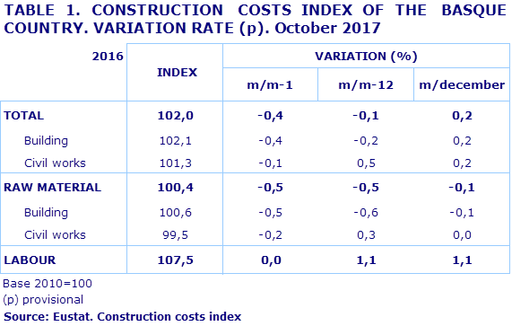 TABLE 1. CONSTRUCTION  COSTS INDEX OF THE  BASQUE COUNTRY. VARIATION RATE (p). October 2017