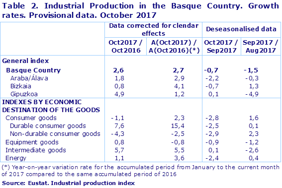 Table 2. Industrial Production in the Basque Country. Growth rates. Provisional data. October 2017