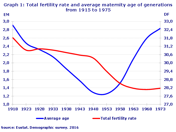 Graph 1: Total fertility rate and average maternity age of generations from 1915 to 1975