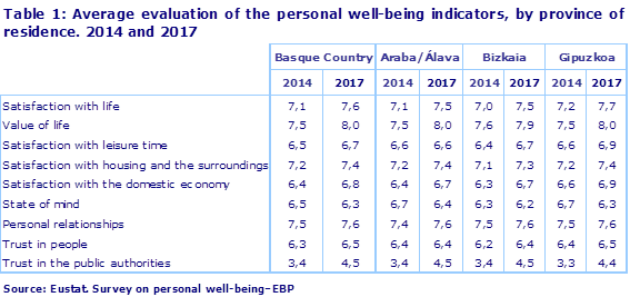 Table 1: Average evaluation of the personal well-being indicators, by province of residence. 2014 and 2017