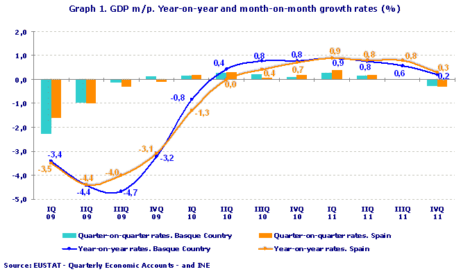 GDP m/p. Year-on-year and month-on-month growth rates (%)